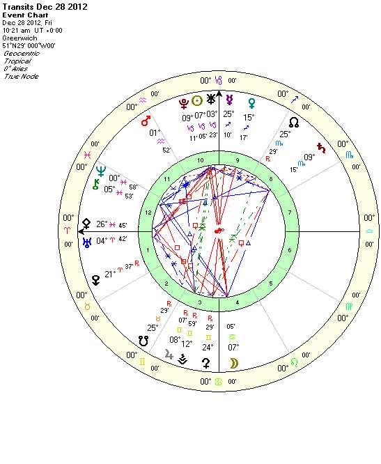 Cancer Full Moon Dec2012